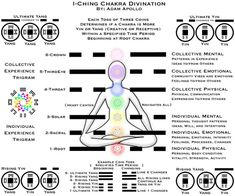 I Ching Symbols | So how do you reconcile two cultures with 5 different Elements?
