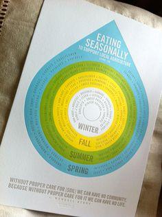 eat seasonally print
