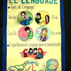 Lámina para exponer sobre el Lenguaje. #misdiseños #misdibujos #cosasquehago #ellenguaje #language #talking #verbal #oral #lenguajeescrito #tareaescolar #Universidad #UPEL