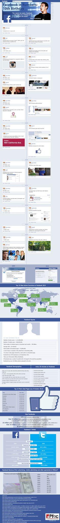 Happy Birthday Facebook: #infographic Facebook in Numbers