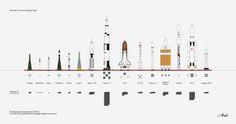 The Rockets of Human Spaceflight. (hi-res)
