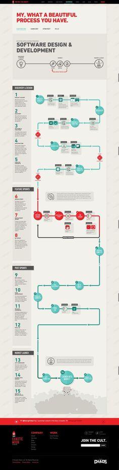 #infographics #process #timeline #development