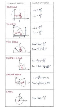 List of moment of inertia for common shapes List of moment of inertia for common shapes Civil Engineering Books, Engineering Notes, Civil Engineering Design, Civil Engineering Construction, Mechanical Engineering Design, Engineering Science, Algebra Formulas, Physics Formulas, Geometry Formulas