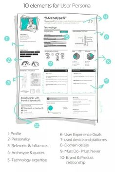Elements of the user persona, a key for an effective design, in one simple graphic -from Interaction-Design.org