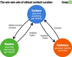 The benefits of ethical content curation by Guillaume De Cugis - Scoop.it