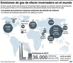 Cumbre ONU emisiones de gas