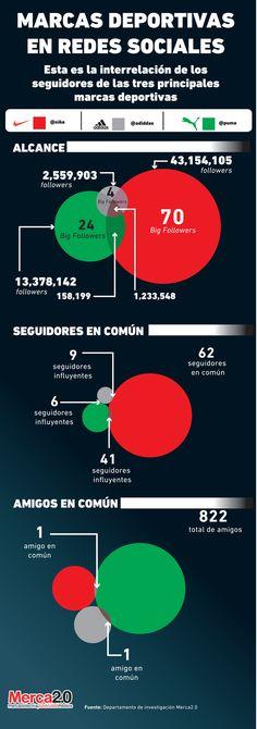 Infografía: Comportamiento de las marcas deportivas en #RRSS. ¡Según ésto, hay más fidelidad a las marcas, creo yo, que a los equipos deportivos!