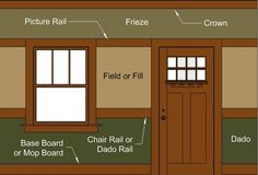Aha!  Terminology!  Arts & Crafts Tripartite Interior Wall.  A typical tripartite wall from the Victorian or Arts & Crafts period contains three horizontal wall zones divided by either wood mouldings or paper borders.