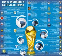 Infographic about the World Cup, La Copa Mundial infografia