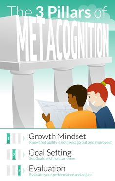 Metacognition is the ability to critically analyse how you think, or, in simple terms, having self-awareness and control of your thoughts. It is best described as developing appropriate and helpful thinking strategies at each stage of the task. Often, metacognitive strategies can be divided into 3 stages: planning, monitoring and reviewing. For more information on …