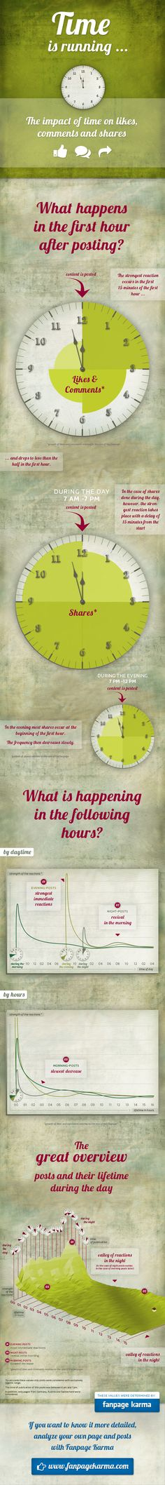 The Impact of Time on Likes, Shares,and Comments #infographic