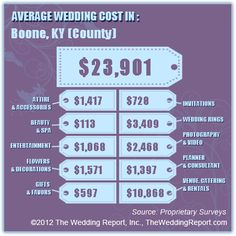 Average Wedding Cost in Boone, KY (County) - $17,926 to $29,876