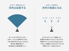 ランディングページ8要素におけるデザイン表現セオリー(サンプル165点付) | TomoyukiArasuna.com