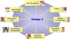 A mentális egészségünktől a testsúly szabályozáson keresztül a látáson át elkísér minket az életünk folyamán az anya gyermek kapcsolattól egészen az öreg korunkig. Kattints a képre! #omega3 #egészség Omega 3, Health, Life, Style, Tin Cans, Swag, Health Care, Outfits, Salud