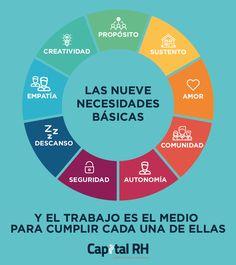 Las nueve necesidades básicas.
