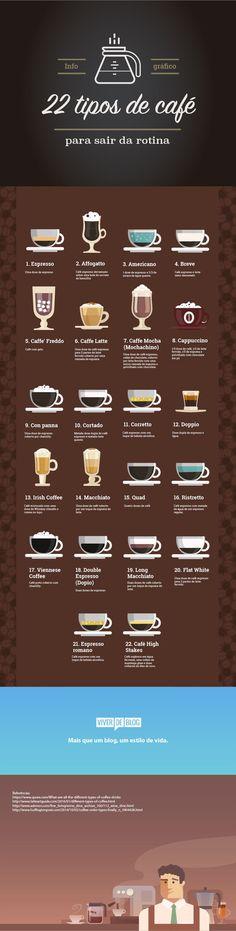 Infográfico de drinks com café