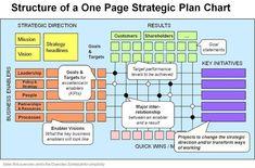 1 page strategic plan - Google Search