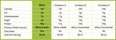 Compare IDLife Meal Replacement Shake to Other Brands