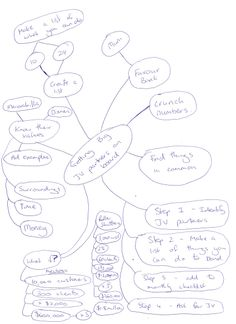 """Joint Ventures – """"Getting Big JV Partners on Board"""" Mindmap--- This is a mindmap from an audio I just recorded which explains how to get big JV partners on board – partners that can be worth hundreds of thousands of dollars to you. It involves 4 steps… How To Get Bigger, Joint Venture, Audio, Product Launch, Bullet Journal, Marketing, Create, Board, Planks"""