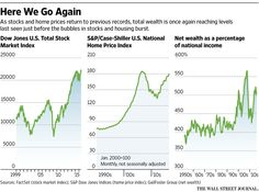 The Economy Is Again Under the Sway of Asset Prices - WSJ