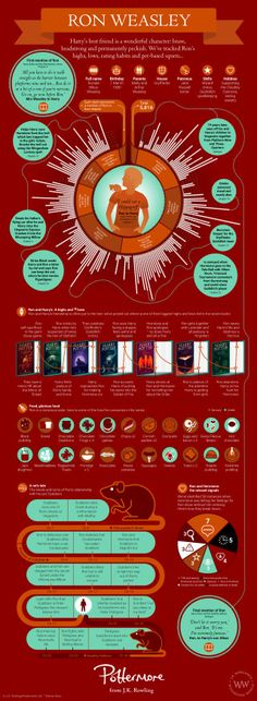 Ron Weasley Infographic