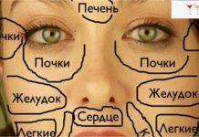 Эта китайская «карта лица» расскажет, что беспокоит твой организм!