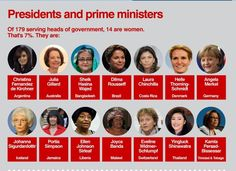 Sex and Power: How Women are Represented in Global Politics  Presidents and Prime Ministers. Of the 179 serving as heads of government, 14 are women. That's 7%.  (slide 2 of 6)  Source: CIA World Fact Book and International Foundation for Electoral Systems
