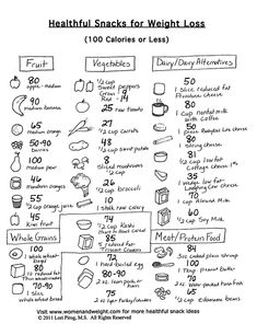 Healthful Snacks (100 Calories or Less)