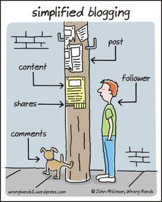 Blogging simplified.