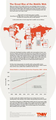 The Great Rise of the Mobile Web [Infographic]