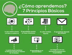 """Hola: Compartimos una infografía sobre """"Como Aprendemos - 7 Principios Básicos"""". Un gran saludo.  Elaboración: shiftelearning  Enlaces de interés: Aprendiendo a Aprender – 10 Maneras de..."""