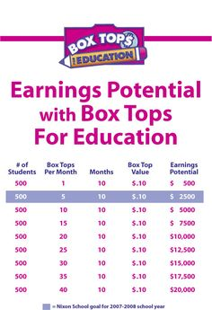 box tops for education collection envelopes | collection turkey collection batty for box tops all about ...