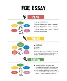 I have made a poster summarising how to approach writing the compulsory essay. A more detailed explanation is below. FCE Essay Writing is a three-part process – planning, writing and reviewing. It ...