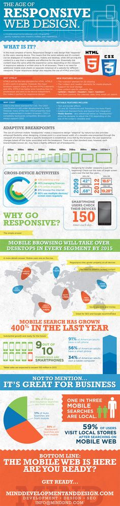 [Infographic] The Age of Responsive Web Design | More info from Nina at @inlineVision - Do you need a responsive website? http://inlinevision.com/blog/do-you-need-a-responsive-website/ & Responsive Websites: Design + Functionality = Better Usability http://inlinevision.com/blog/responsive-websites-design-functionality-better-usability/