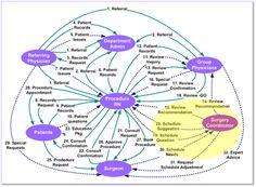 Healthcare Value Network