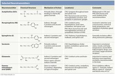 neurotransmitters | Chemically gated channels - respond to neurotransmitters Voltage-gated ...