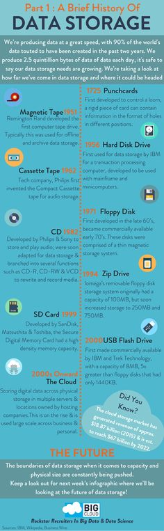 A Brief History of Data Storage. Can you think of any more? #bigdata #datastorage #datascience #dataanalytics