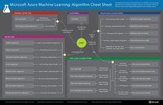 Machine Learning Algorithm cheat sheet: Learn how to choose a Machine Learning algorithm.