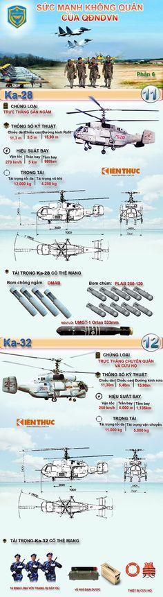 Infographic Sức mạnh Không quân Nhân dân Việt Nam phần 6