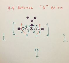 "This ""X"" blitz- 44 defense is an excellent blitz in youth football. Very simple blitz. Football Defense, Football Run, Football Drills, Football Stuff, High School Football, Football Memes, Football Season, Kids Workout, Exercise For Kids"