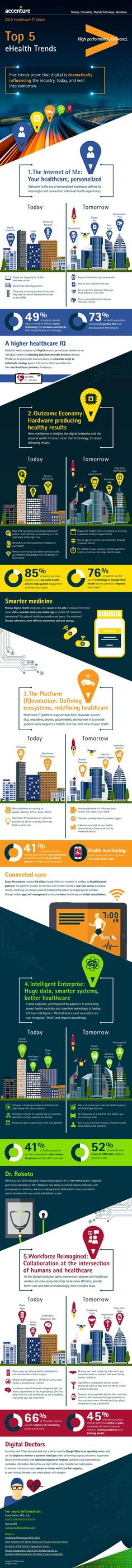 Infographic: 5 Digital Health Trends Reshaping Healthcare in 2015