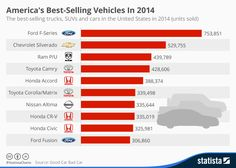Image result for selling forecast infographic