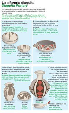 Inca Art, Chawan, Native Art, Ceramic Pottery, Clay, Interior, Tabata, Vases, Pottery Pots