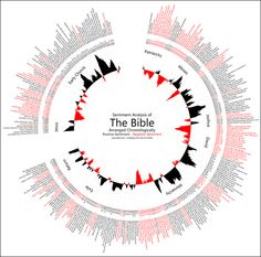 Openbible.info charts the Bible according to positive and negative sentiment--with some surprising results.