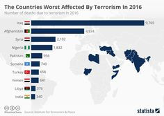 Infographic: The Countries Worst Affected By Terrorism In 2016  | Statista
