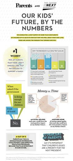 Find out what most concerns #parents leading up to the election: http://www.parents.com/blogs/goodyblog/2012/09/exclusive-infographic-parents-biggest-concerns-for-their-kids/?socsrc=pmmpin092612efBigConcerns