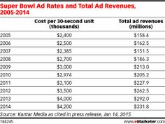 Super Bowl Advertisers Get Ready to Rumble - eMarketer