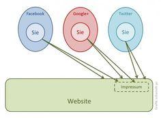 Website und Social Media richtig vernetzen – Teil 4: Website auffindbar machen und Impressumspflicht