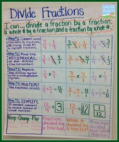 Teaching With a Mountain View: Dividing Fractions Anchor Chart, Game Freebie, and Math Journal Math Teacher, Math Classroom, Teaching Math, Teaching Tips, Teaching Textbooks, Math Charts, Math Anchor Charts, Math Strategies, Math Resources