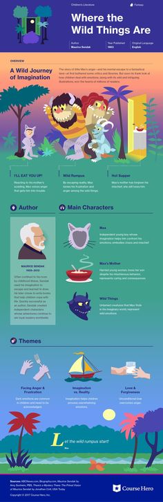 This @CourseHero infographic on Where the Wild Things Are is both visually stunning and informative!